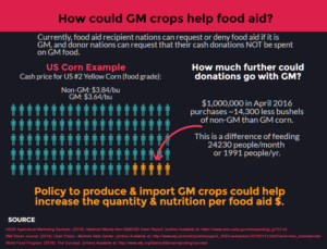 How much further could food aid $ go with GM crops?