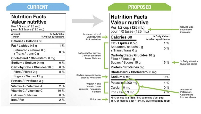 Proposed changes to Nutritional Facts on Canadian food labels