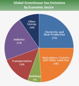 ghg-economic-sector