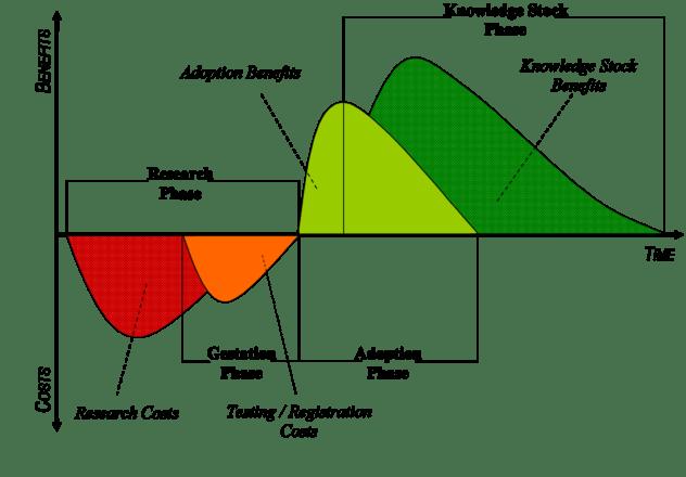 gm-crop-innovations