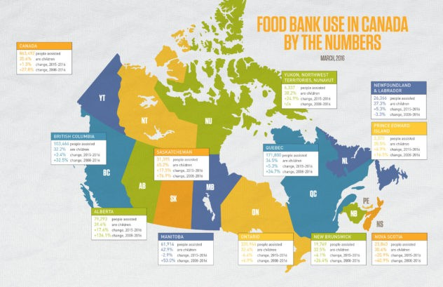 Food Bank Canada stats March 2016