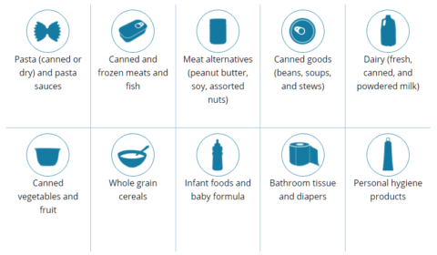 Most needed food and household items