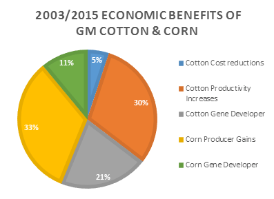 Colombia's GM cotton and corn economic benefits from 2003 to 2015