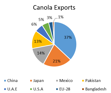 Top Export Markets for Canadian Canola