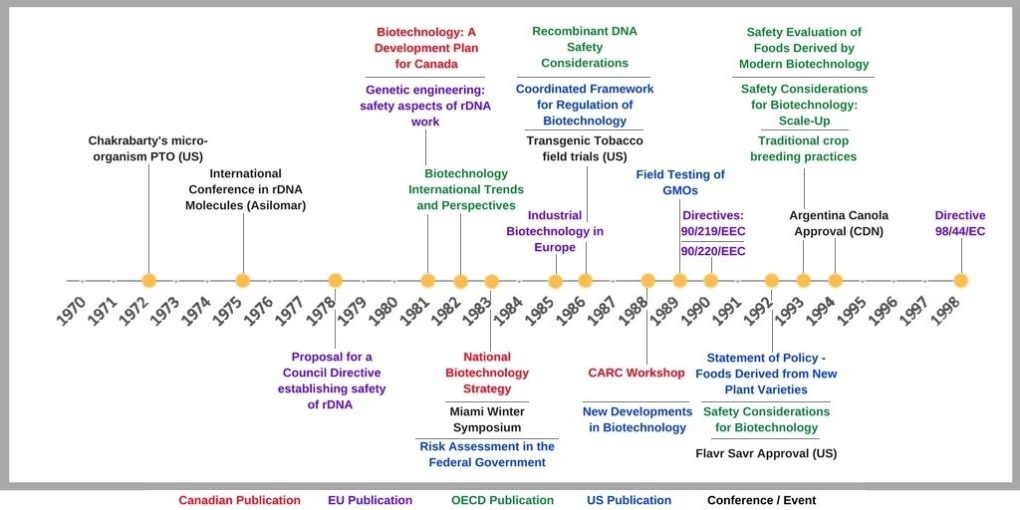 Fig 1. Governance timeline for biotechnology.