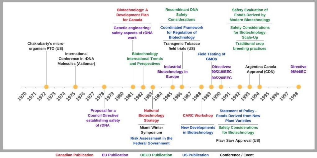 Fig 1. Governance timeline for biotechnology.