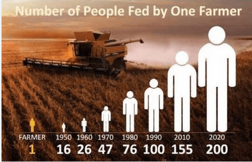 # of ppl fed by 1 farmer