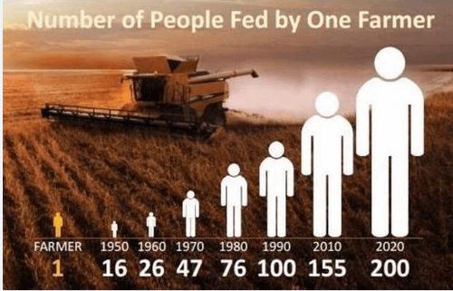 # of ppl fed by 1 farmer