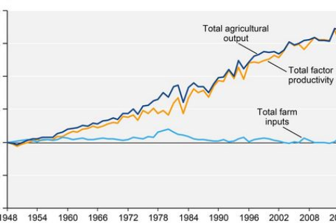 Farm productivity increase