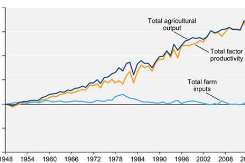 Farm productivity increase