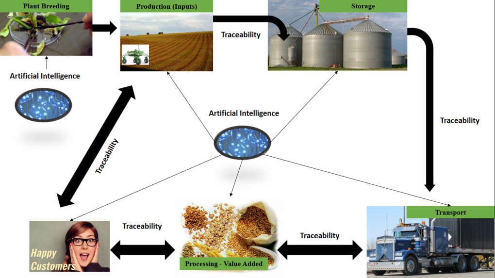 Figure 2. AI's proven and potential contributions to the Agricultural Sector