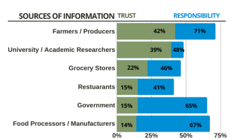 Consumers trust based on source of information